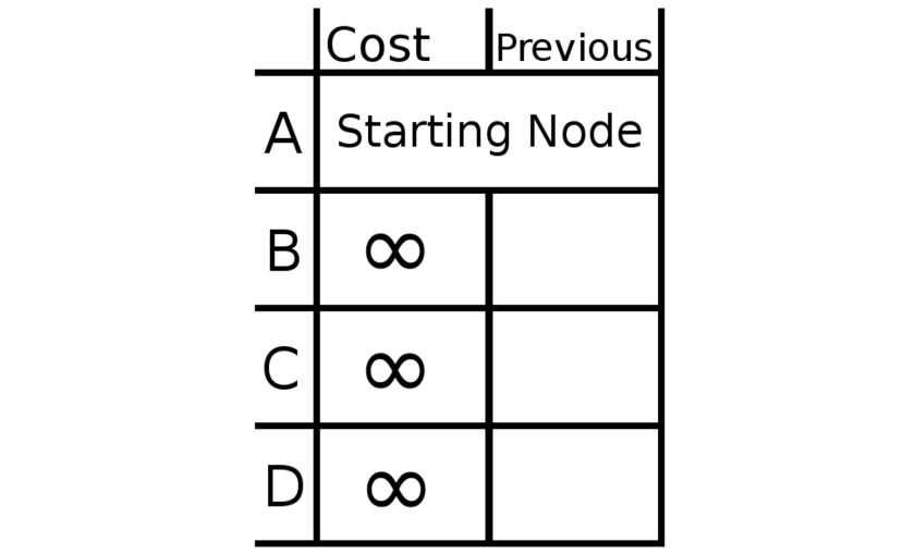 Dijkstra Chart